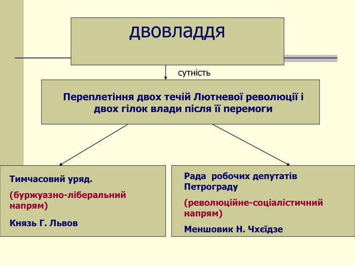 Двовладдя в Росії - схема