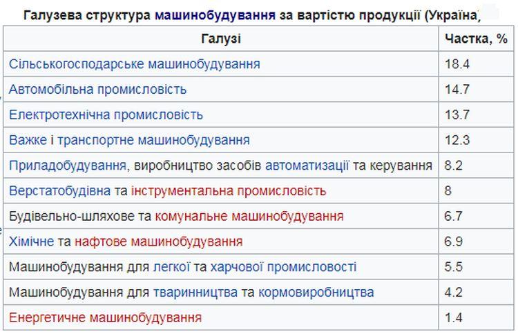 Галузева структура машинобудування в Україні