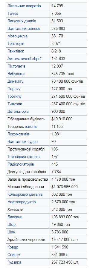 Кількість поставок по ленд-лізу - таблиця