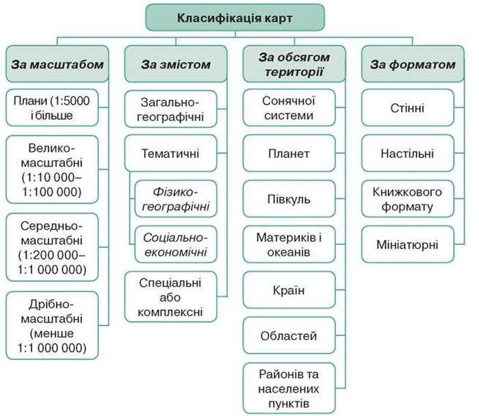 Класифікація карт