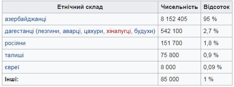 Населення Азербайджану