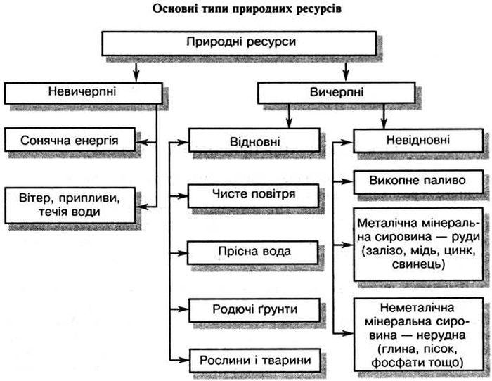 Основні типи природних ресурів
