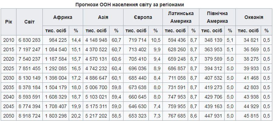 Прогноз населення за регіонами