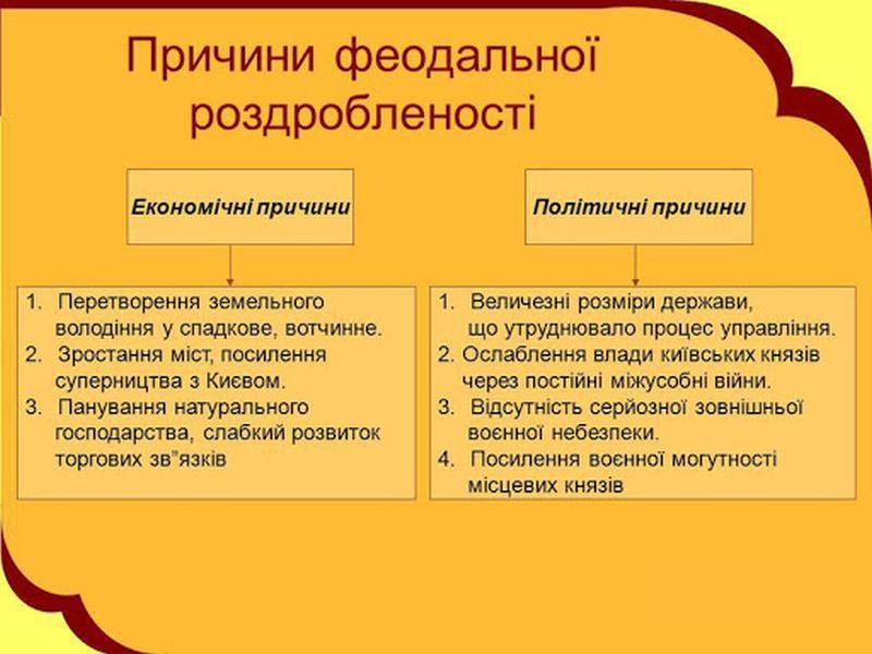 Причини феодальної роздробленості Київської Русі