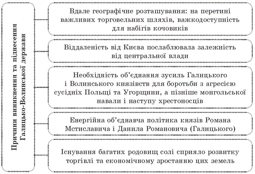Причини виникнення і піднесення Галицько-Волинської держави