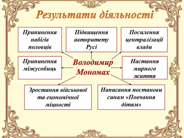 Результати діяльності Володимири Мономаха