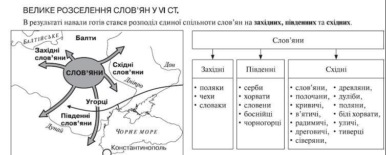 Розселення слов'ян