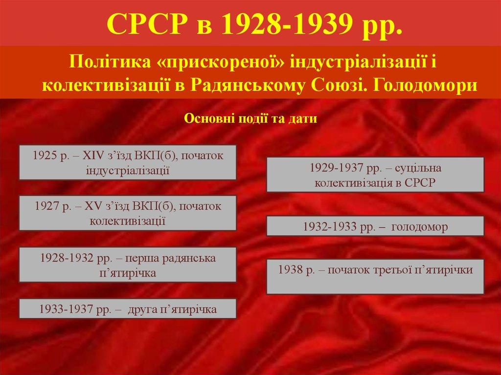 СРСР в 1928-1939 роках