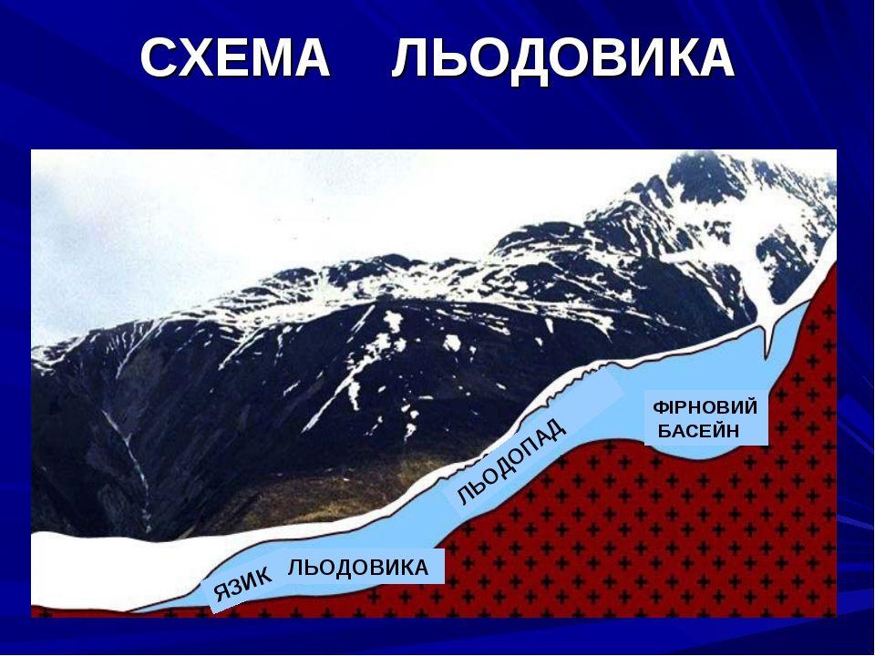 Схема льодовика