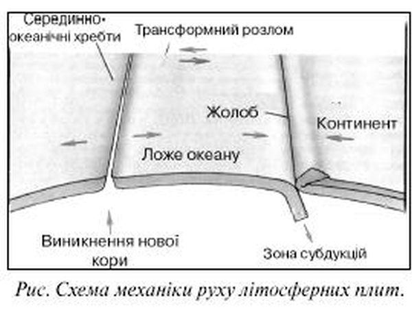 Схема механізму руху літосферних плит