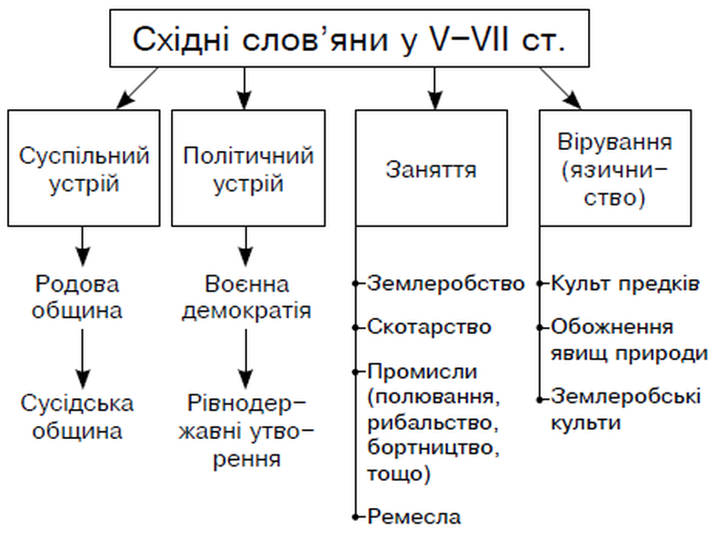 Східні слов'яни у 5 столітті