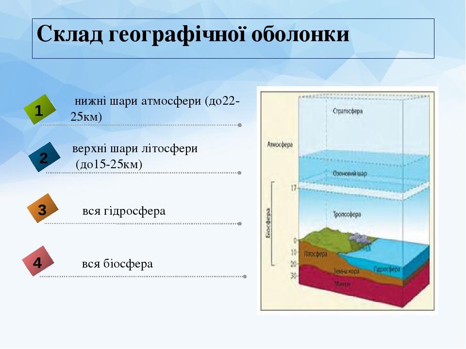 Склад географічної оболонки Землі