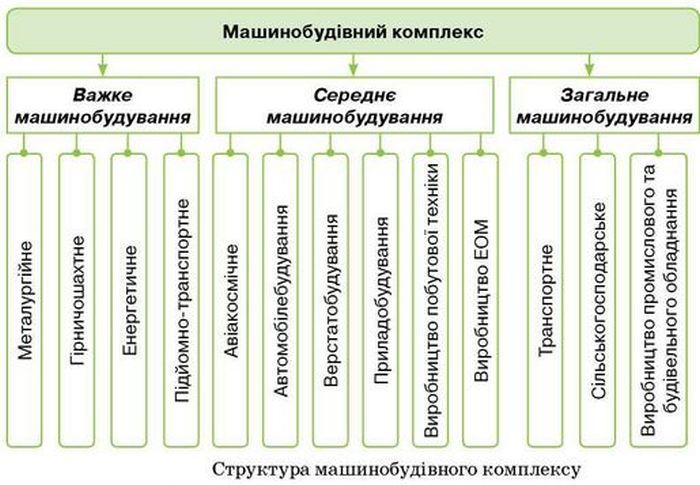 Структура машинобудівного комплексу