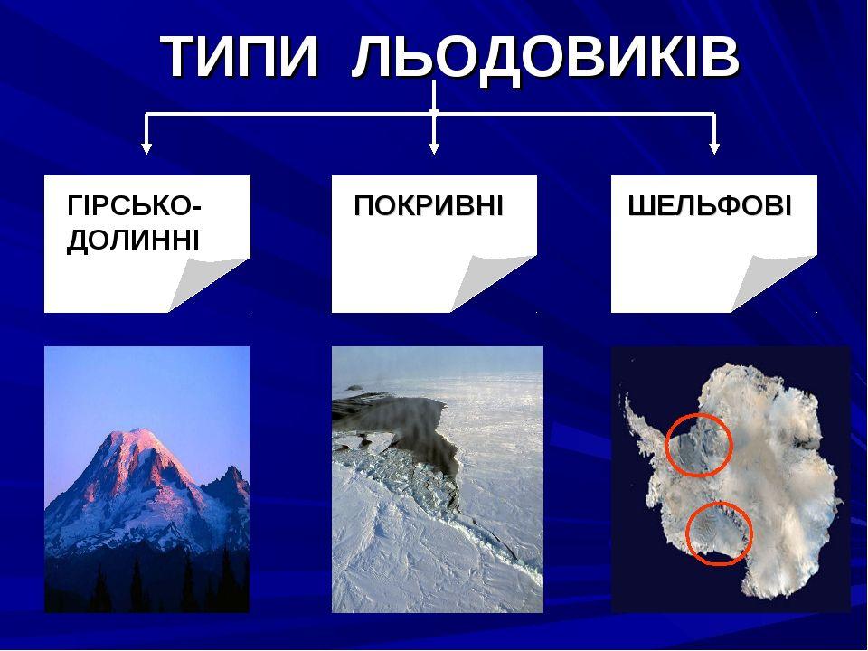 Типи льодовиків