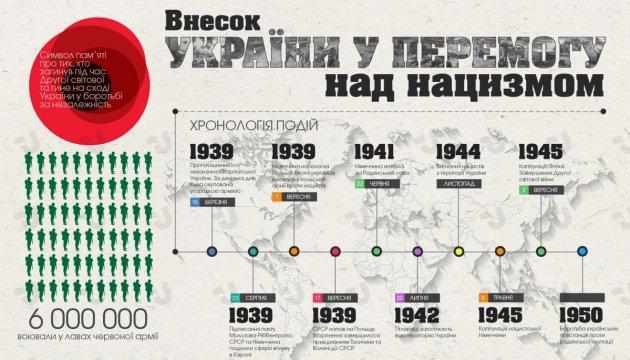 Українці у Другій світовій війні