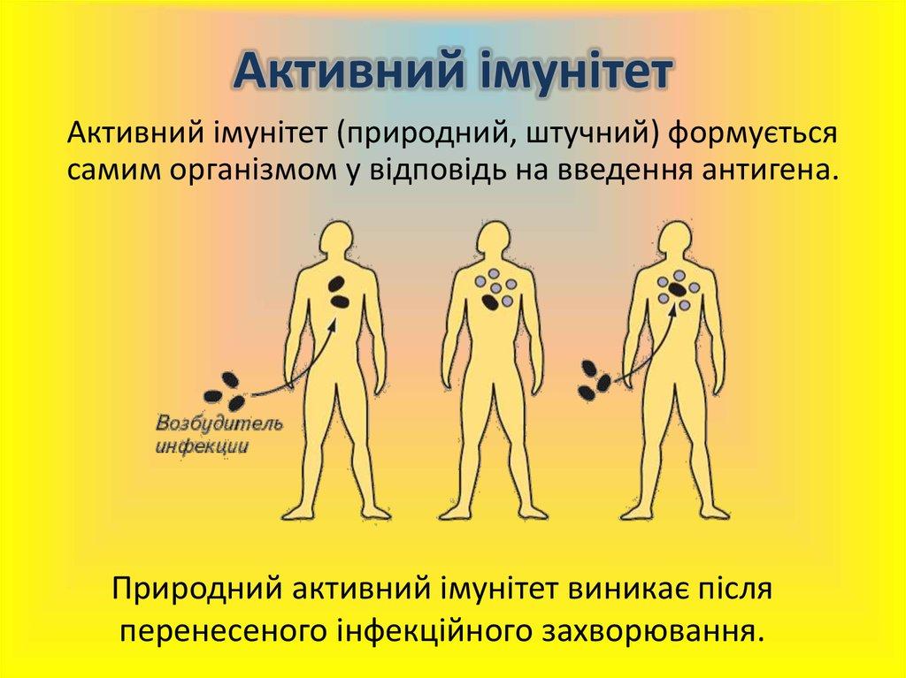Активний імунітет