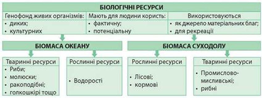 Біологічні ресурси - таблиця
