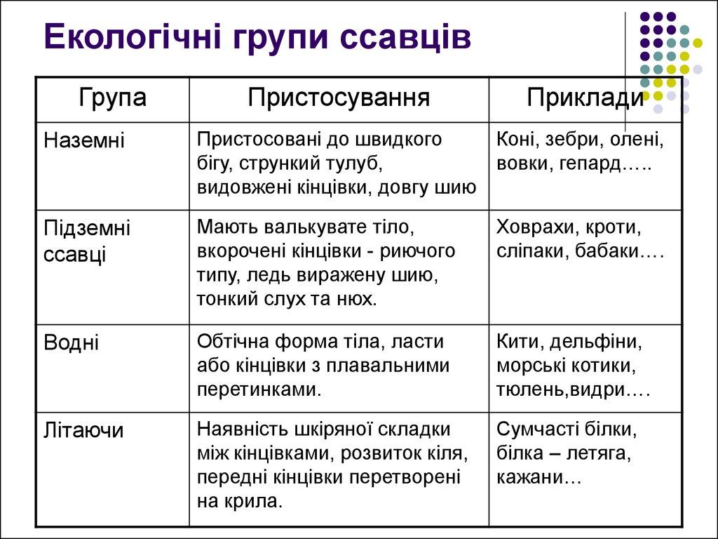 Екологічні групи ссавців - таблиця