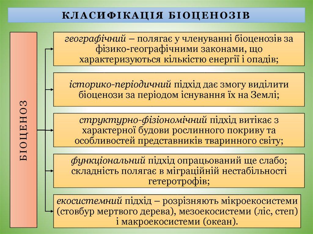 Класифікація біоценозів