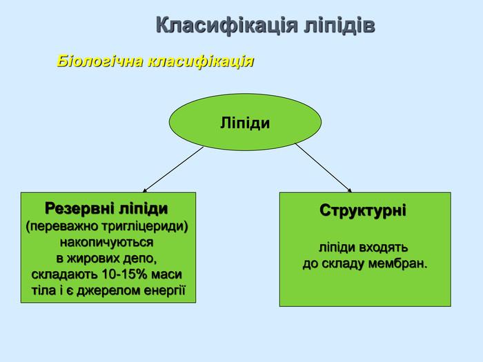 Класифікація ліпідів