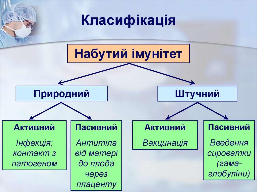 Набутий імунітет - таблиця