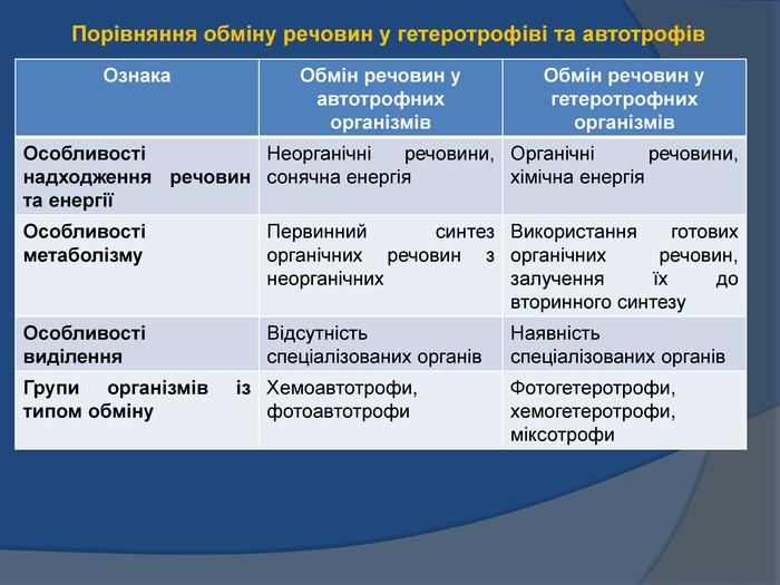 Обмін речовин у автотрофів і гетеротрофів