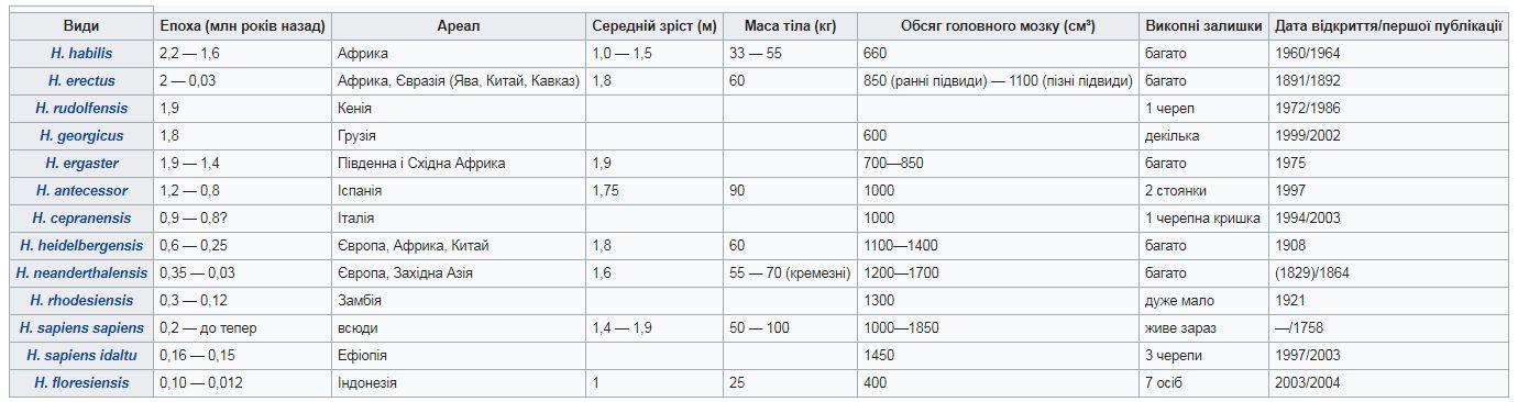 Порівняльна таблиця видів роду Homo