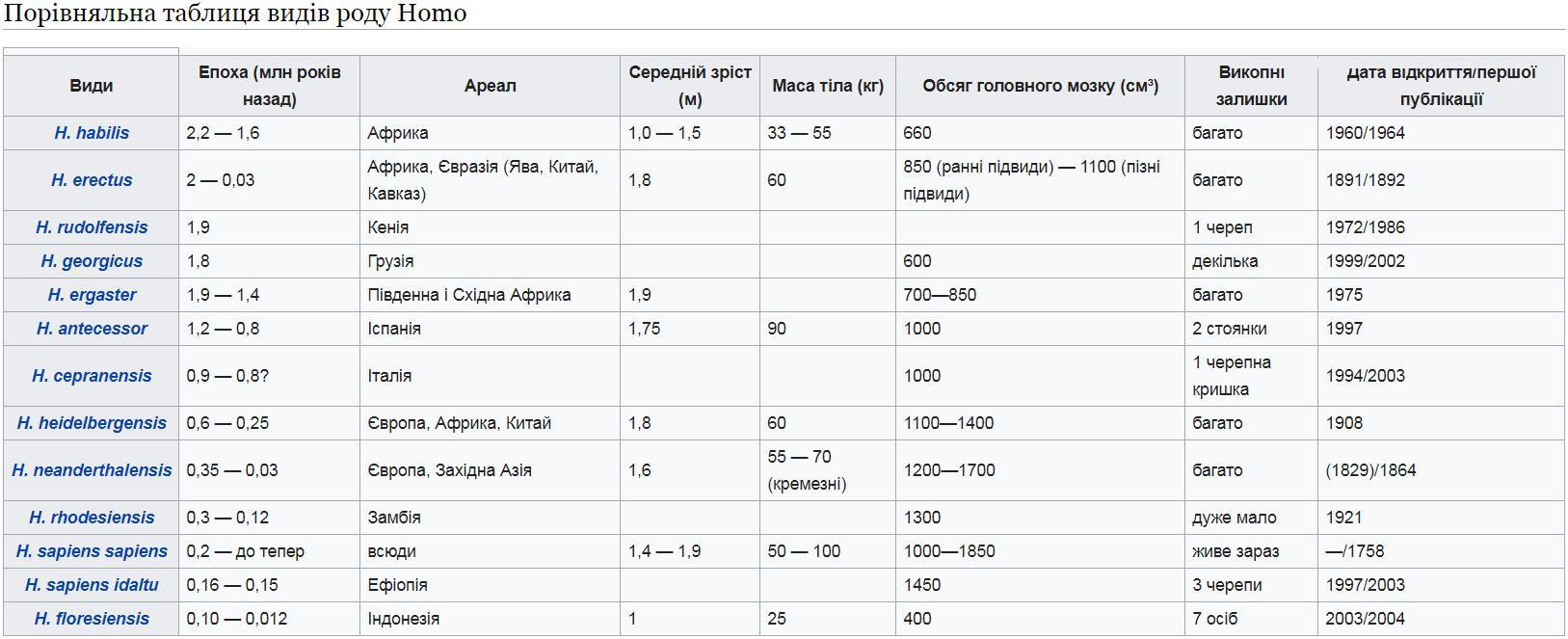 Порівняльна таблиця видів Homo2