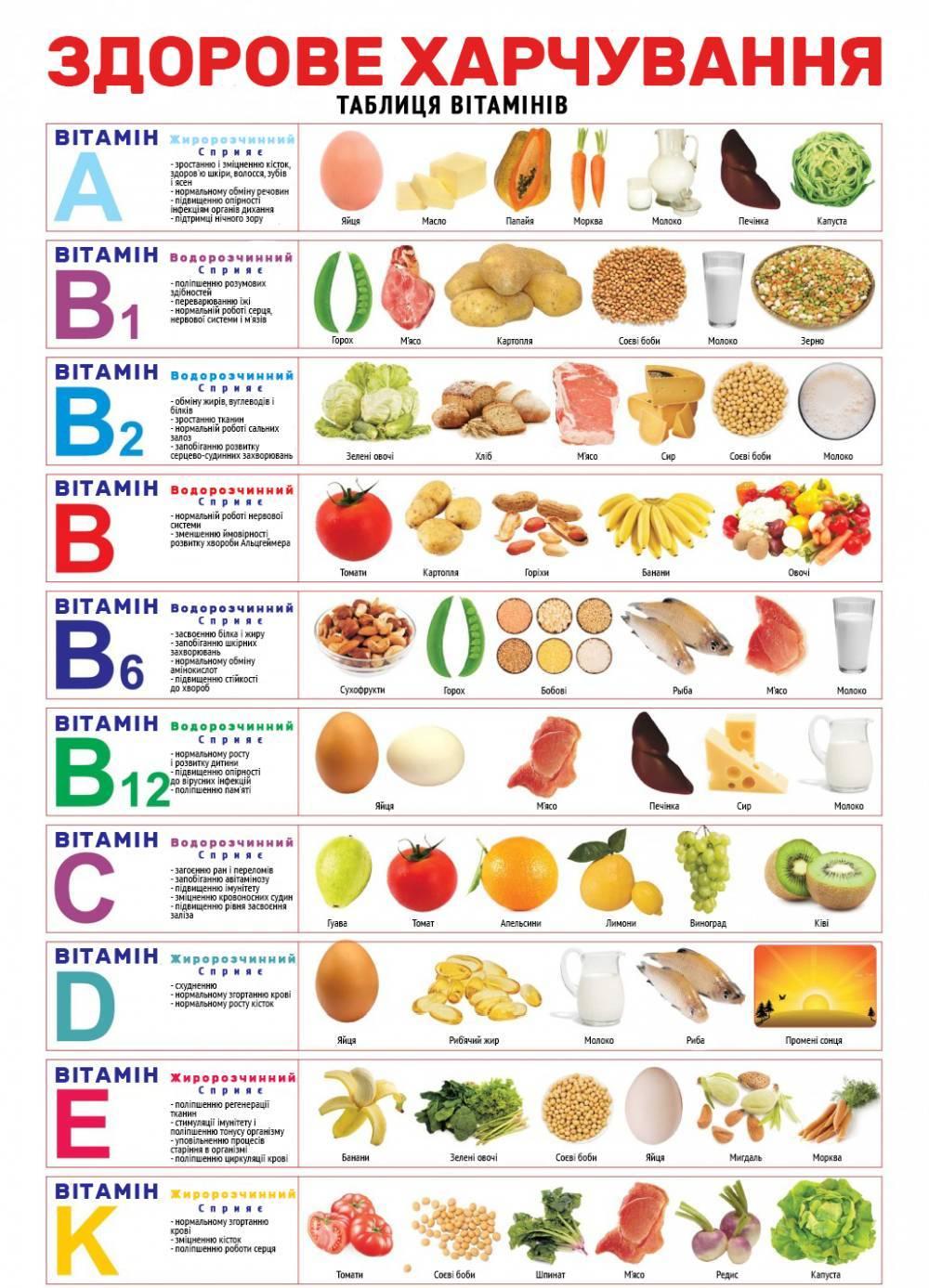 Таблиця вітамінів