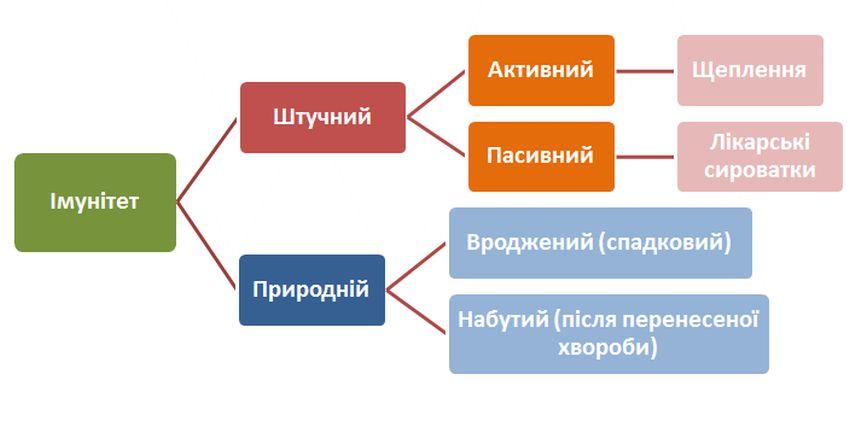 Таблиця видів імунітету