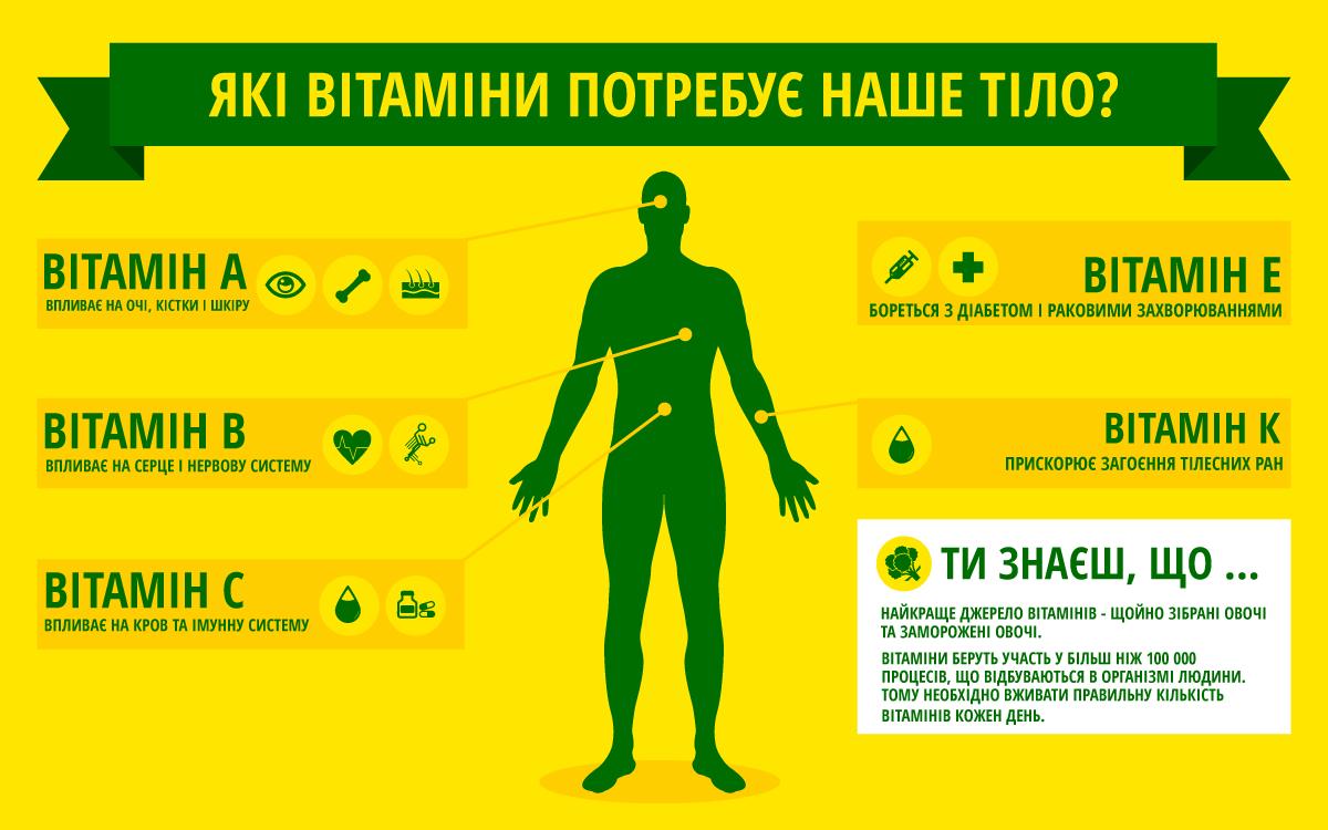 Які вітаміни потребує наше тіло