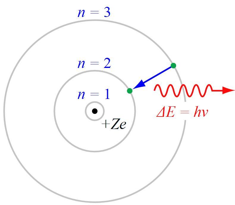 Атомна модель Бора
