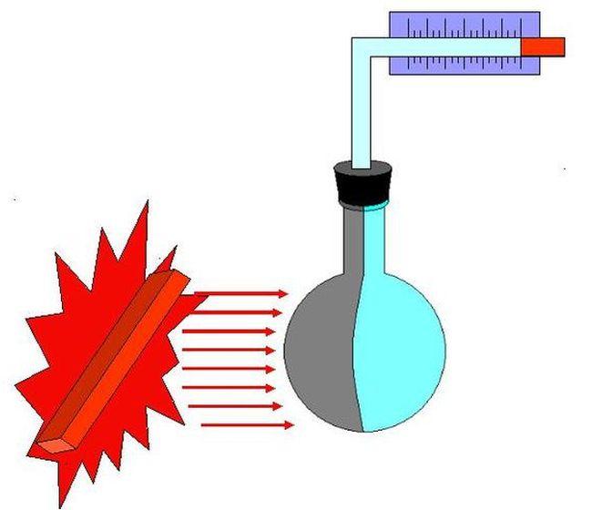 Дослід на випромінювання тепла