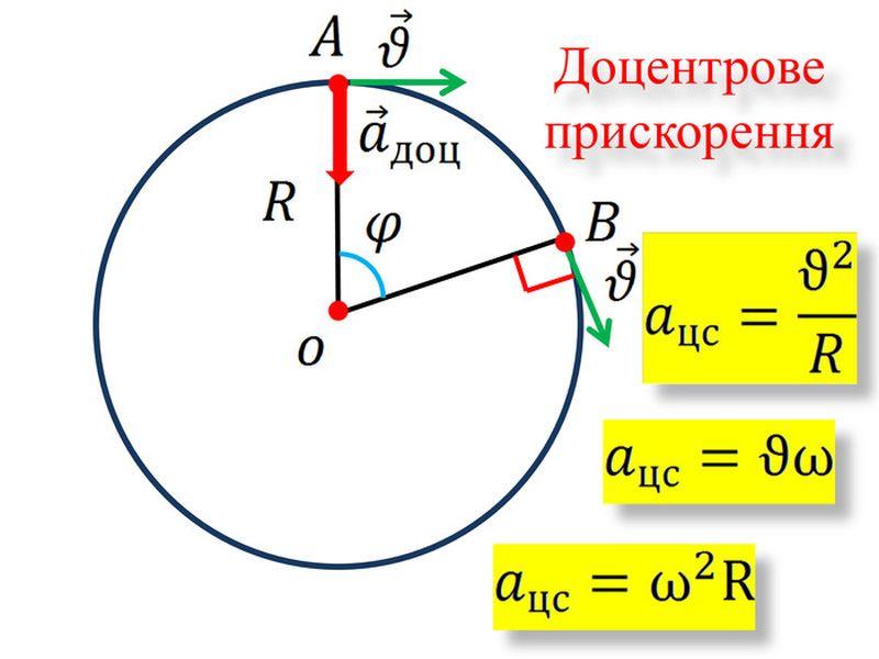 Доцентрове прискорення - схема і формули