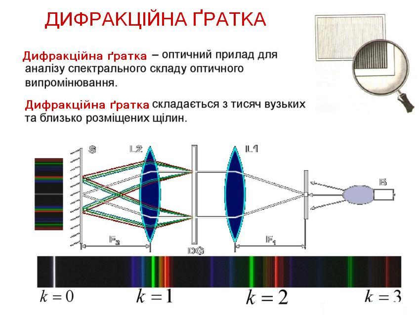 Дифракційна ґратки - опис