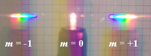Дифракційні максимуми трьох різних порядків від електричної лампочки