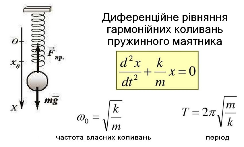 Дифузор пружинного маятника
