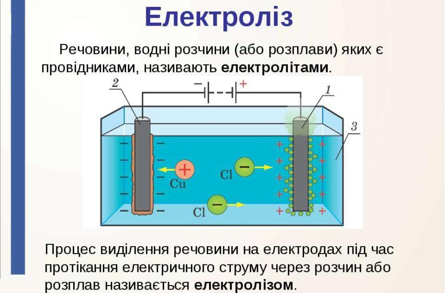 Електроліз