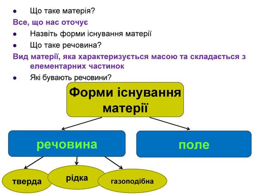 Форма існування матерії
