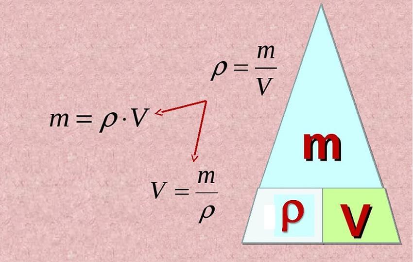 Формула маси через густину і об'єм