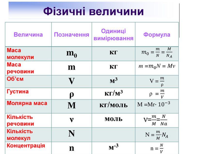 Формули МКТ