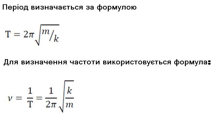 Формули періоду маятника