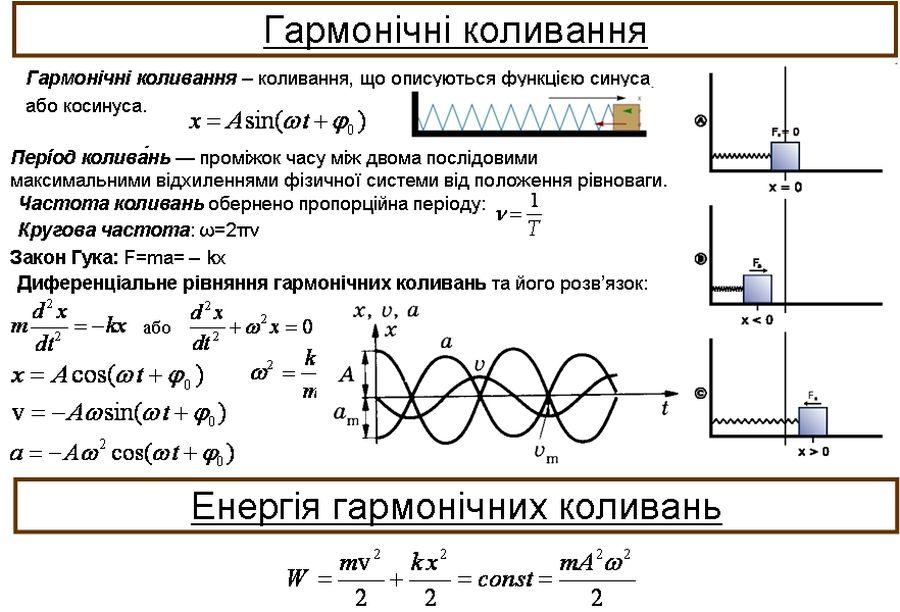 Гармонічні коливання - формули, опис, приклади