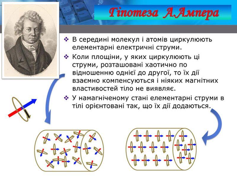 Гіпотеза Ампера