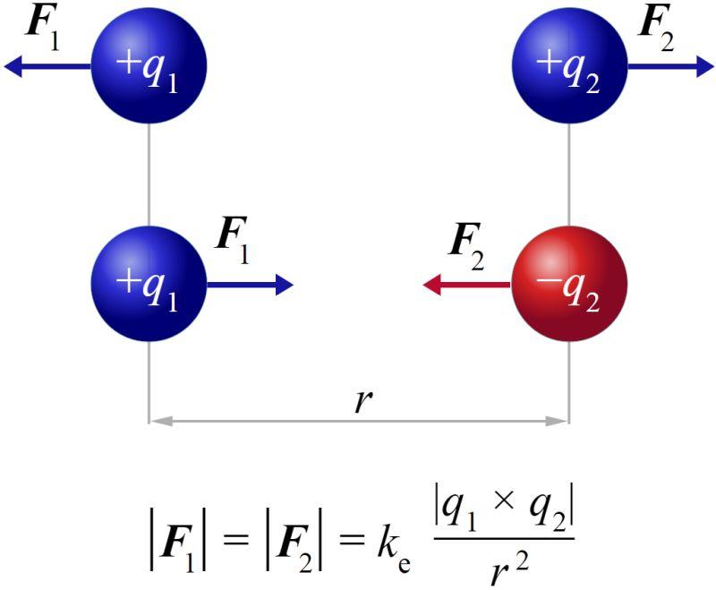Графічне і формульне вираження закону Кулона