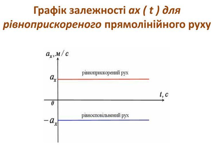 Графік прискорення