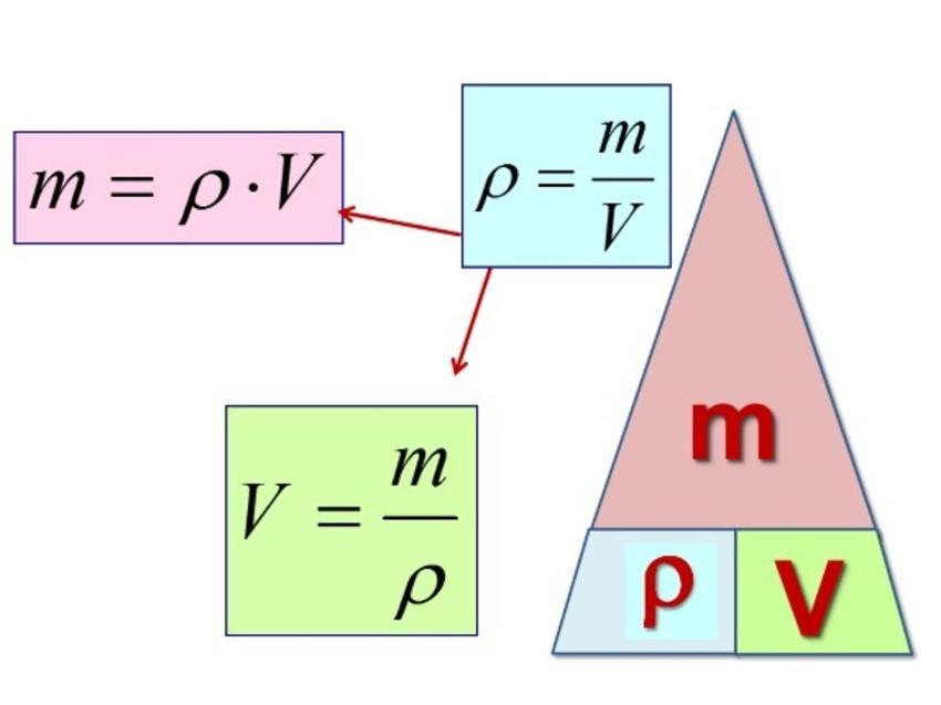 Густина речовини - формула