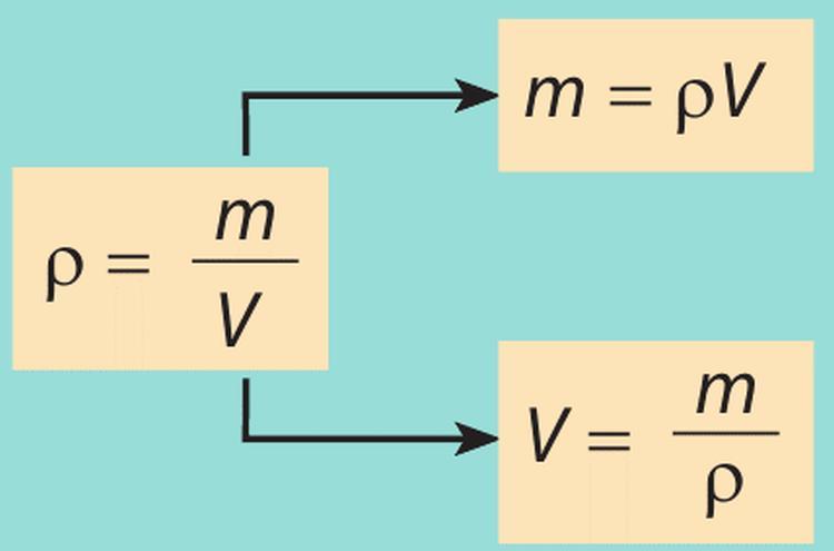Густина речовини - основні формули