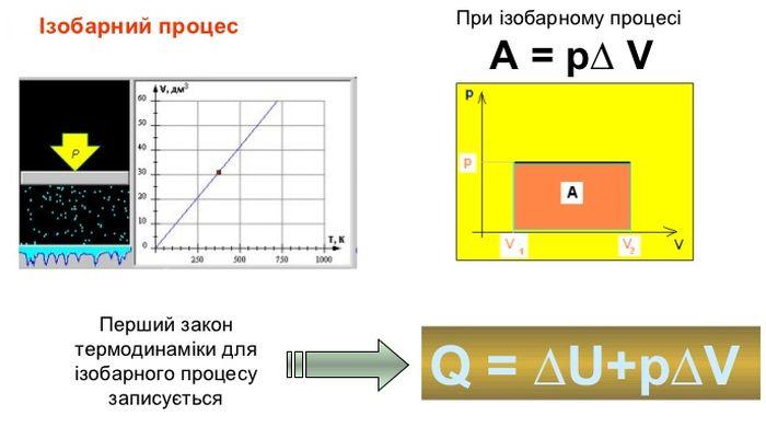 Ізобарний процес - формула