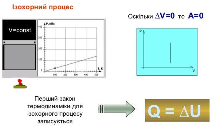 Ізохорний процес - формула